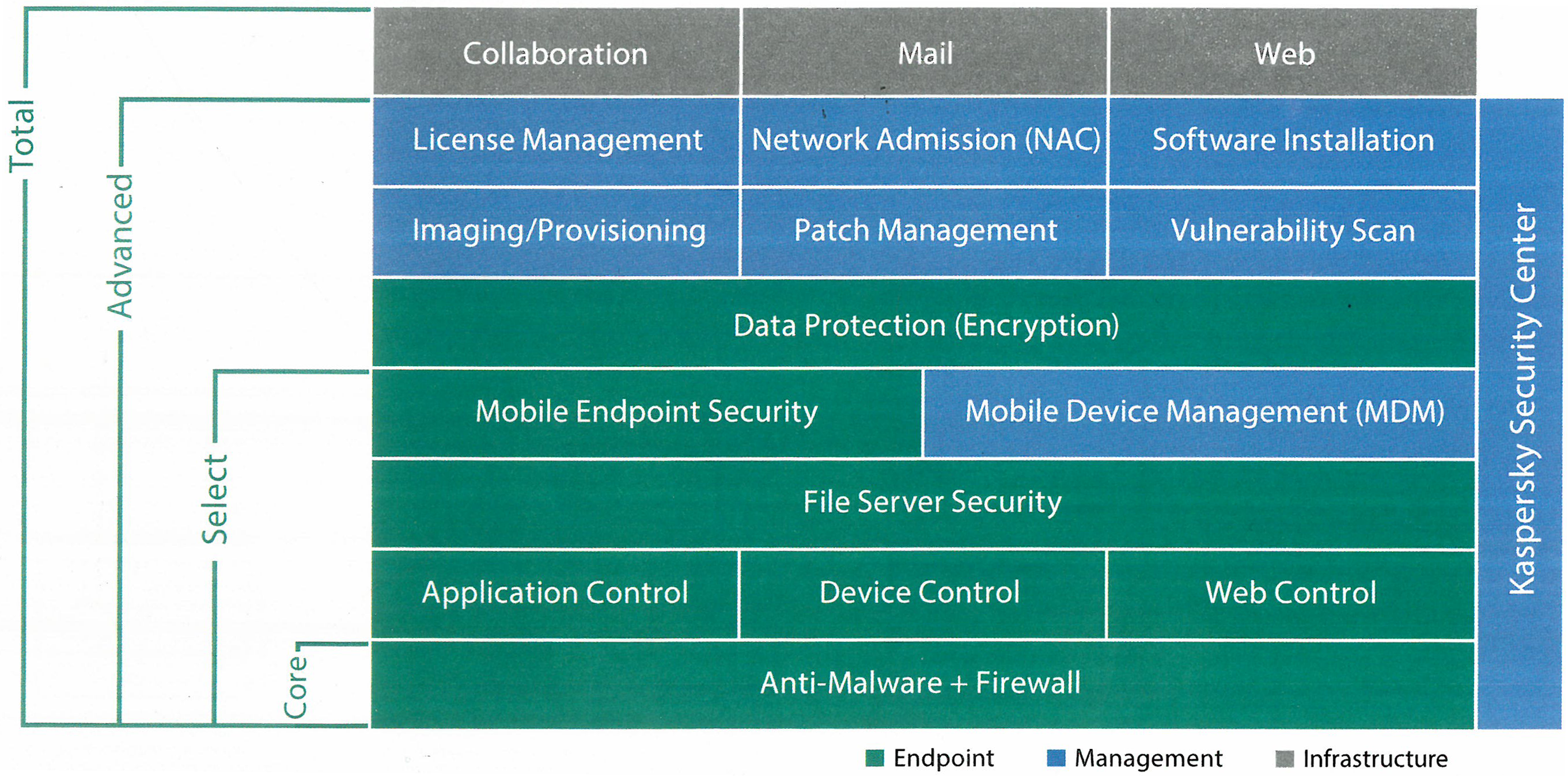 kaspersky-endpoint-table